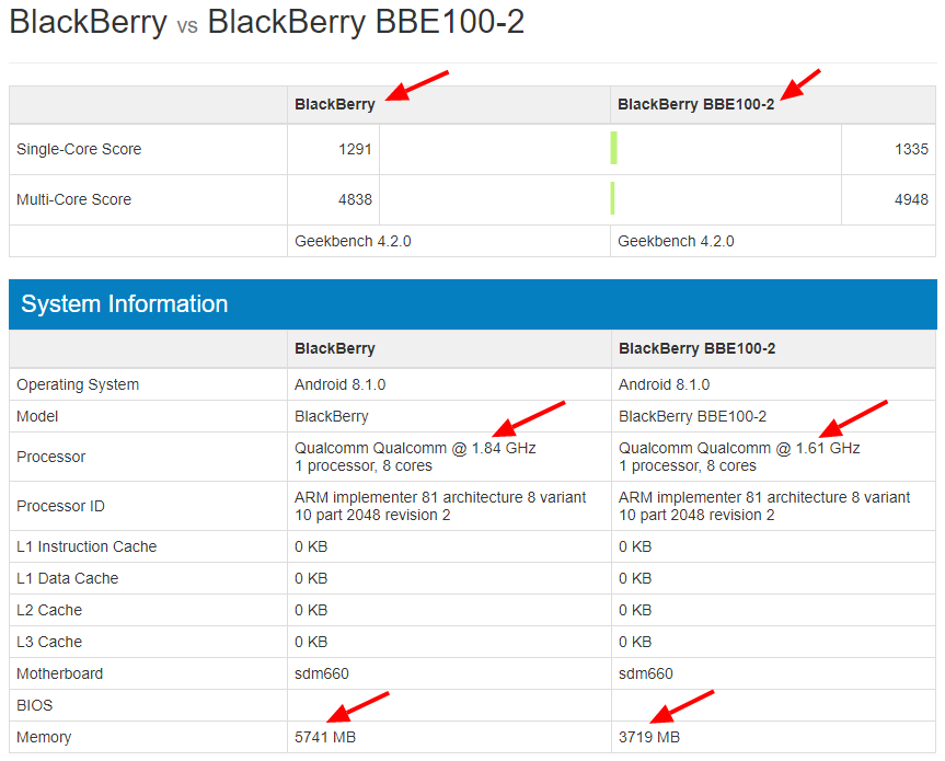 Altri dispositivi BlackBerry in evidenza su Geekbench